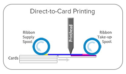 Termotransfer card printing service