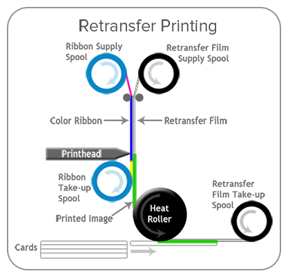 Color Re Transfer thermal printing